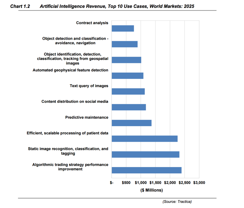 Artificial intelligence revenue